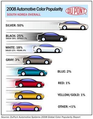 DuPont South Korea