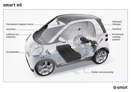 SmartElectricDiagram 03 smart car engine diagram smart wiring diagrams instruction smart car diagrams at webbmarketing.co