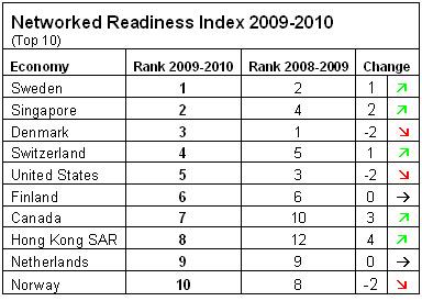 World Economic Forum ICT Rankings