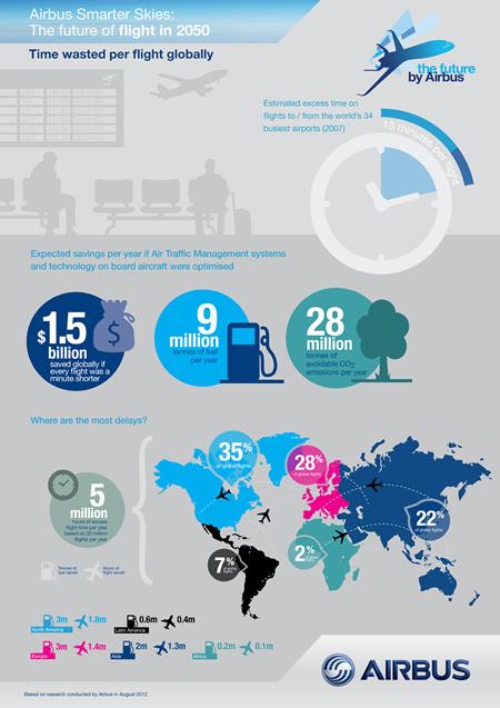 Airbus, International Brands