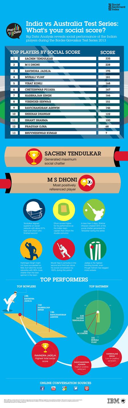 IBM, Cricket, Global Giants