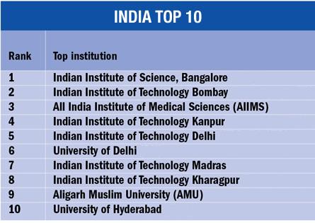 Universities, Global Giants