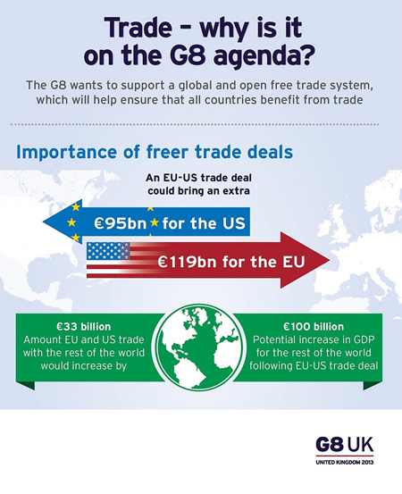 G8 Global Giants