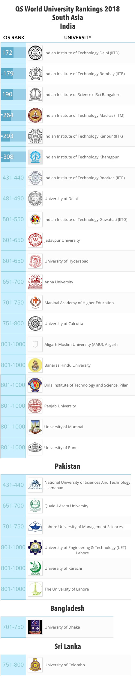 QS World University Rankings, India