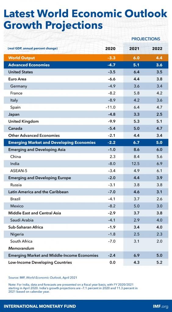 IMFProjections2021-02.jpg